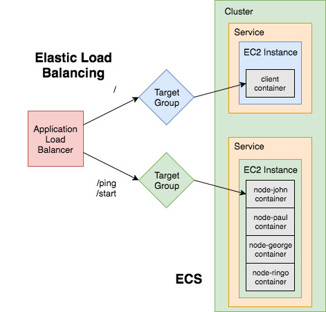 elastic load balancing and ecs