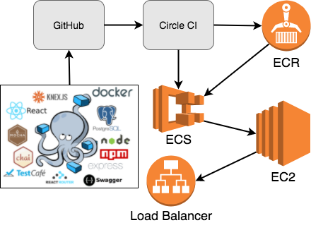 On-Demand Environments with Docker and AWS ECS
