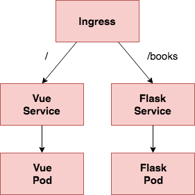 Scaling Flask with Kubernetes
