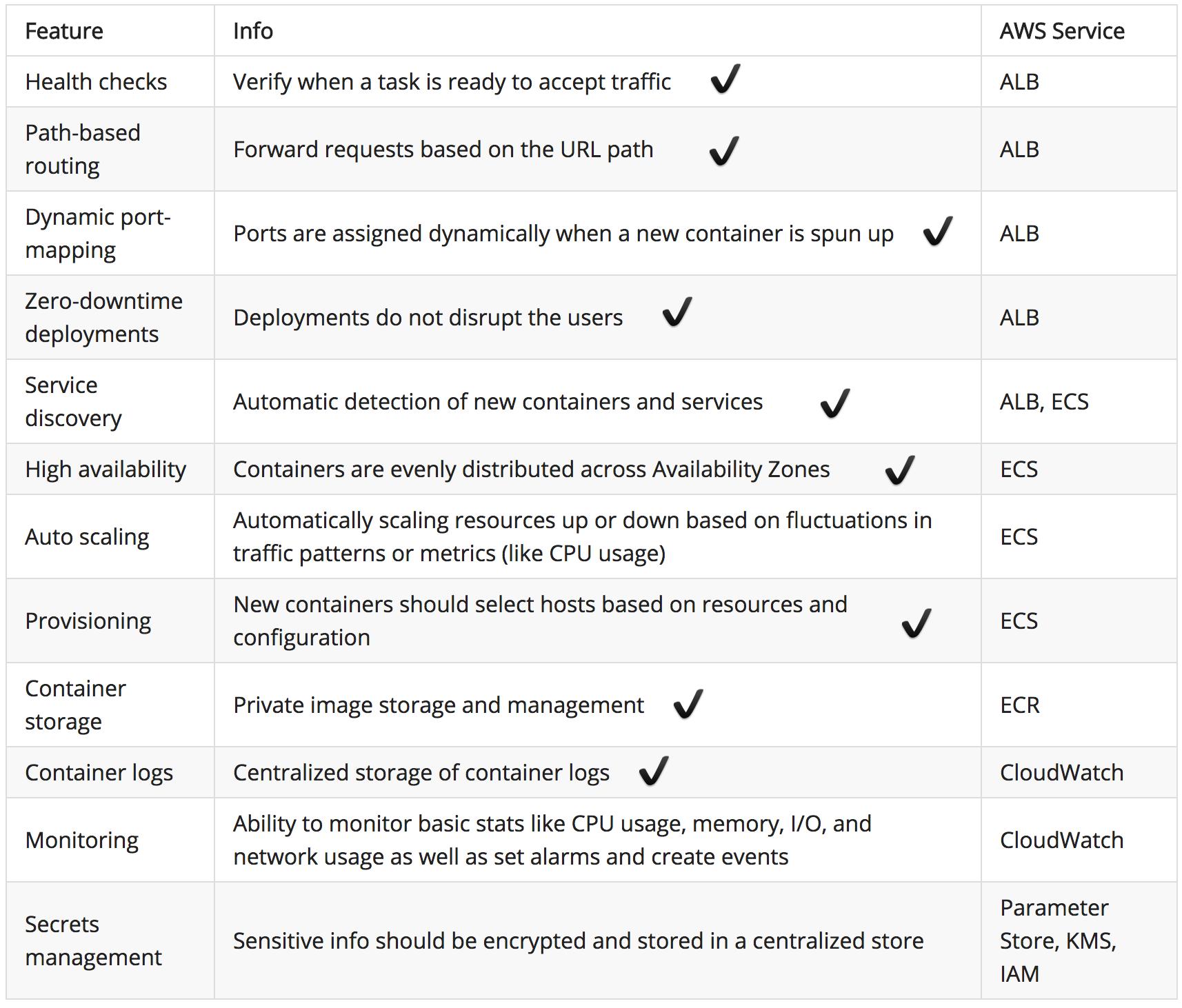 Docker on AWS: from EC2 to ECS