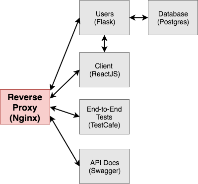 Microservices with Docker, Flask, and React