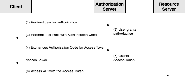 Introduction to OAuth 2 0 and OpenID Connect