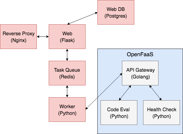 Going Serverless with OpenFaaS, Kubernetes, and Python