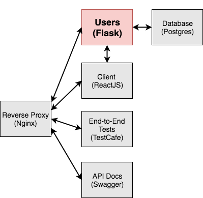 Developing Microservices with Flask, React, and Docker